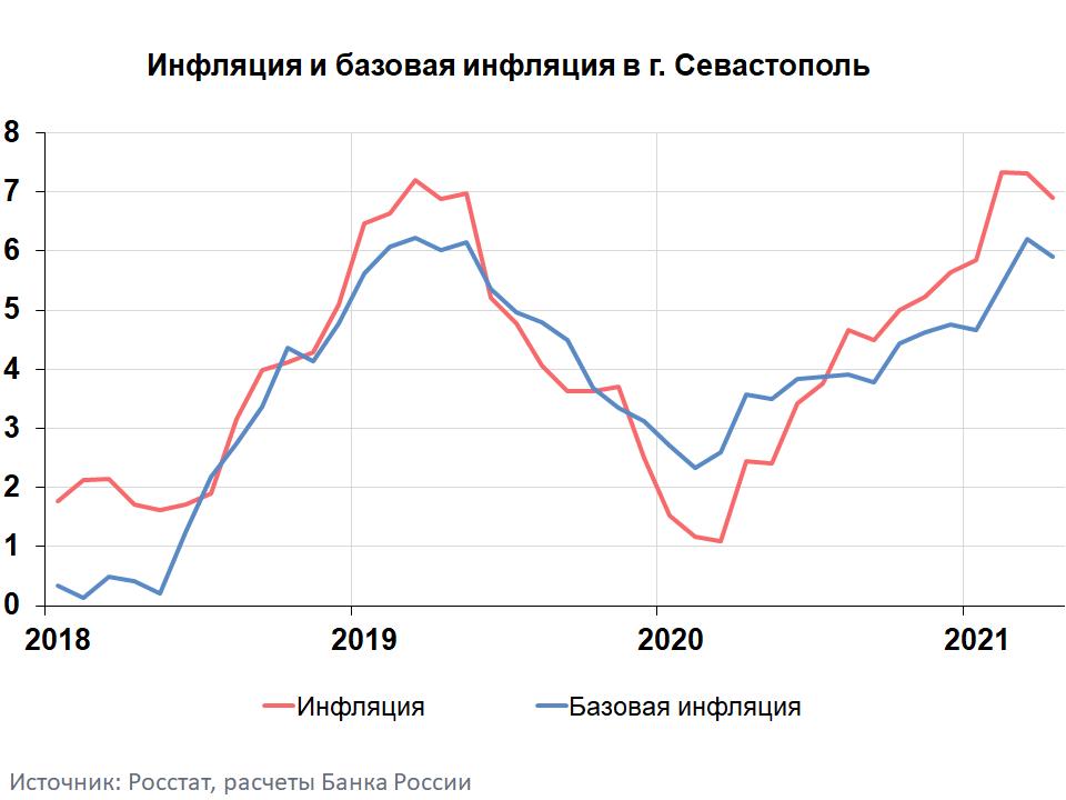Инфляция в Севастополе в апреле 2021 года. Статистика Банка России